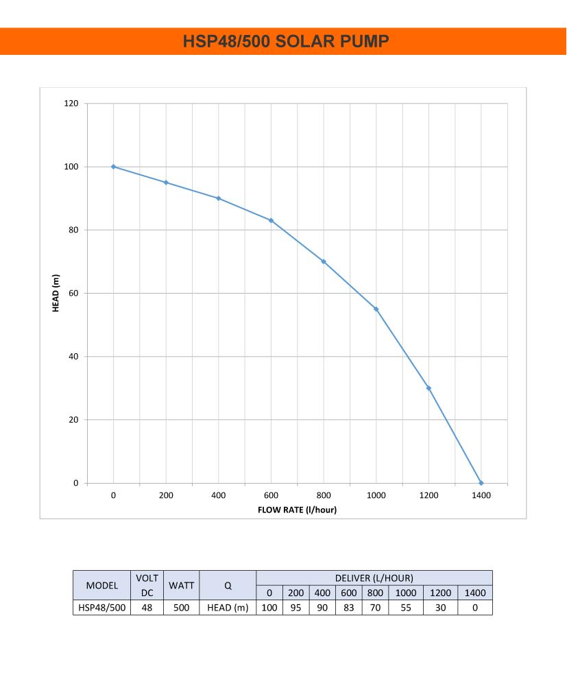 HSP48/500 Solar Borehole Pump Performance Curve
